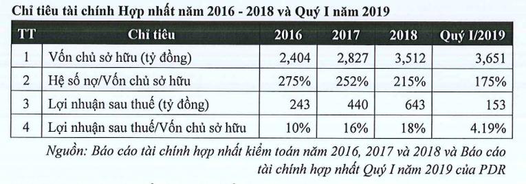 Phát Đạt tiếp tục phát hành trái phiếu, huy động thêm 550 tỉ đồng cho dự án ở Bình Định - Ảnh 2.