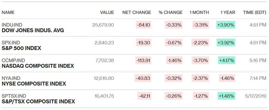Loạt cổ phiếu của đối tác Huawei lao dốc, chứng khoán Mỹ đóng cửa trong sắc đỏ - Ảnh 1.