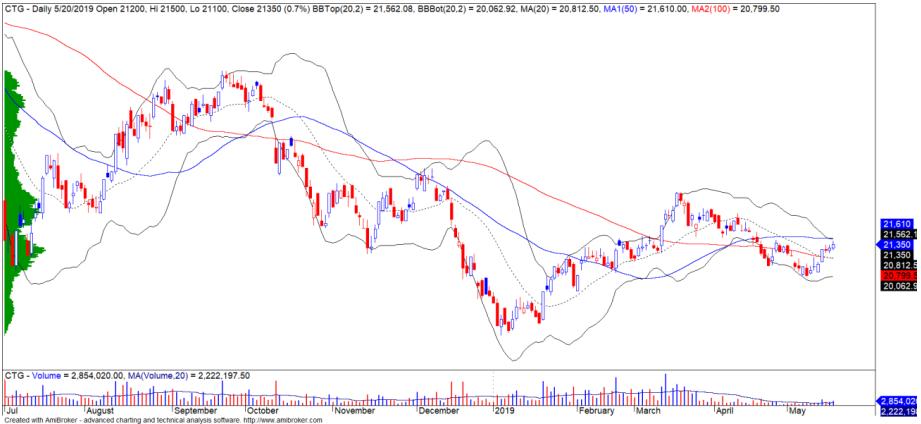 Cổ phiếu tâm điểm ngày 22/5: CTG, FPT, CVT - Ảnh 1.