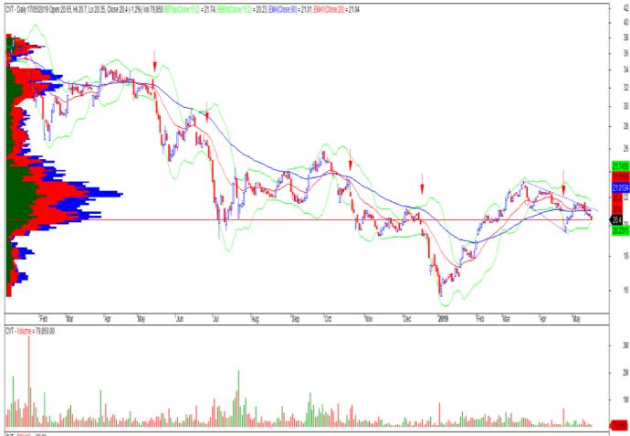 Cổ phiếu tâm điểm ngày 22/5: CTG, FPT, CVT - Ảnh 3.