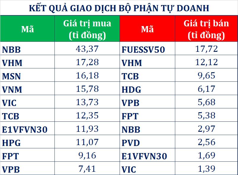 Dòng tiền thông minh (21/5): Tự doanh CTCK và khối ngoại tích cực gom 270 tỉ đồng trong phiên thị trường bứt phá - Ảnh 1.