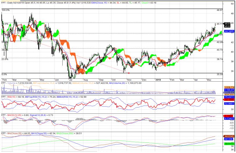 Cổ phiếu tâm điểm ngày 22/5: CTG, FPT, CVT - Ảnh 2.