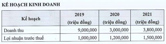 Phát Đạt tiếp tục phát hành trái phiếu, huy động thêm 550 tỉ đồng cho dự án ở Bình Định - Ảnh 3.