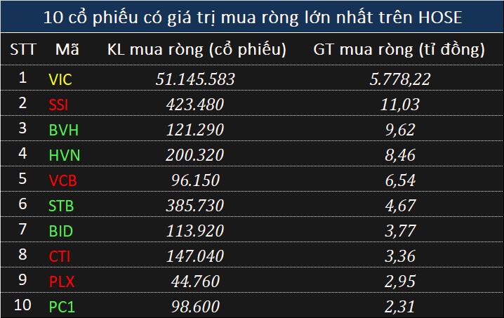 Giao dịch khối ngoại 21/5: Mua ròng 5.804 tỉ đồng toàn thị trường - Ảnh 1.