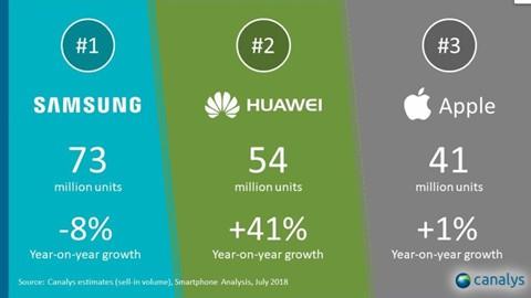 Hãng nào đắc lợi sau vụ Google chia tay Huawei? - Ảnh 4.