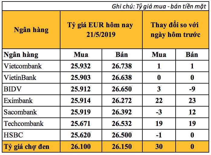 Tỷ giá Euro hôm nay (21/5): Giá mua Euro chợ đen tăng lên 26.100 VND - Ảnh 2.