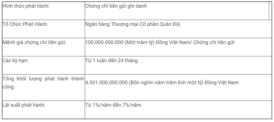 MBBank phát hành thành công hơn 4.500 tỉ đồng chứng chỉ tiền gửi trong quí I - Ảnh 1.