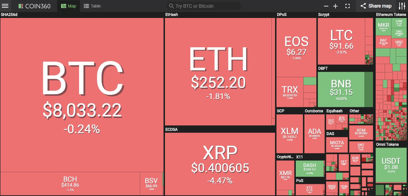 Giá bitcoin hôm nay (21/5) đồng loạt giảm, Giá bitcoin quá cao so với giá trị nội tại, theo JPMorgan - Ảnh 2.