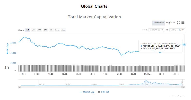Giá bitcoin hôm nay (21/5) đồng loạt giảm, Giá bitcoin quá cao so với giá trị nội tại, theo JPMorgan - Ảnh 4.