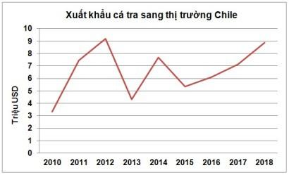 Cá tra, basa Việt Nam chiếm áp đảo 60% thị phần cá thịt trắng tại Chile - Ảnh 1.