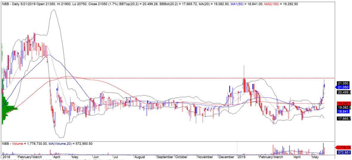 Cổ phiếu tâm điểm ngày 23/5: PLX, GVR, NBB - Ảnh 3.