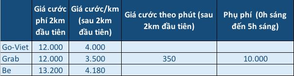 Go-Viet bắt đầu nâng giá cước, tăng giá vào giờ cao điểm  - Ảnh 1.