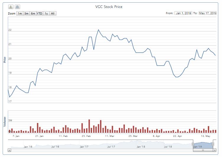 Ngày 29/5, hơn 448 triệu cổ phiếu của Viglacera chào sàn HOSE  - Ảnh 1.