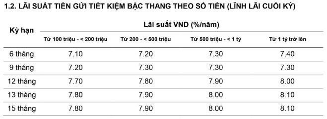 Lãi suất Ngân hàng Việt Á cao nhất tháng 5/2019 lên tới 8,1%/năm - Ảnh 2.