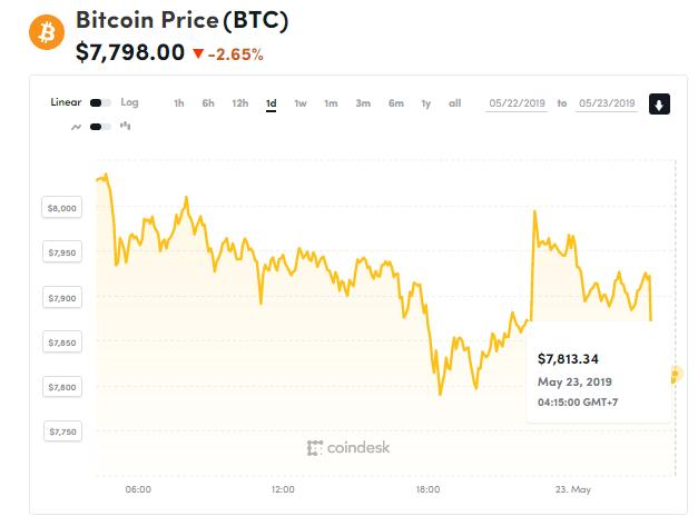 Giá bitcoin hôm nay (23/5): giảm hàng loạt, thêm một gã khổng lồ ngành bán lẻ - Ảnh 1.