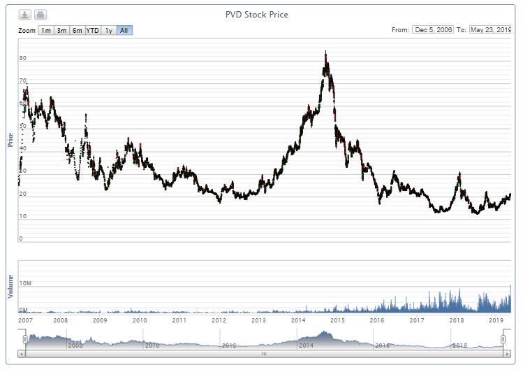 Thị trường chứng khoán 23/5: Thủy sản hút dòng tiền, thanh khoản PVD cao kỉ lục hơn 10 năm, VN-Index vẫn giằng co mạnh quanh 980 điểm - Ảnh 2.