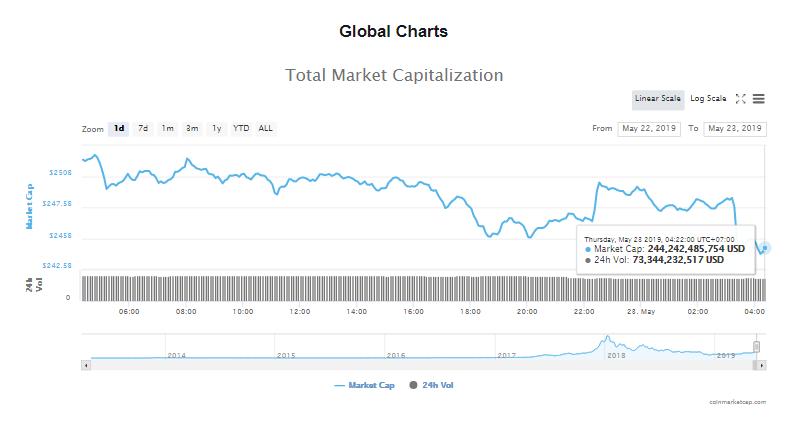 Giá bitcoin hôm nay (23/5): giảm hàng loạt, thêm một gã khổng lồ ngành bán lẻ - Ảnh 4.