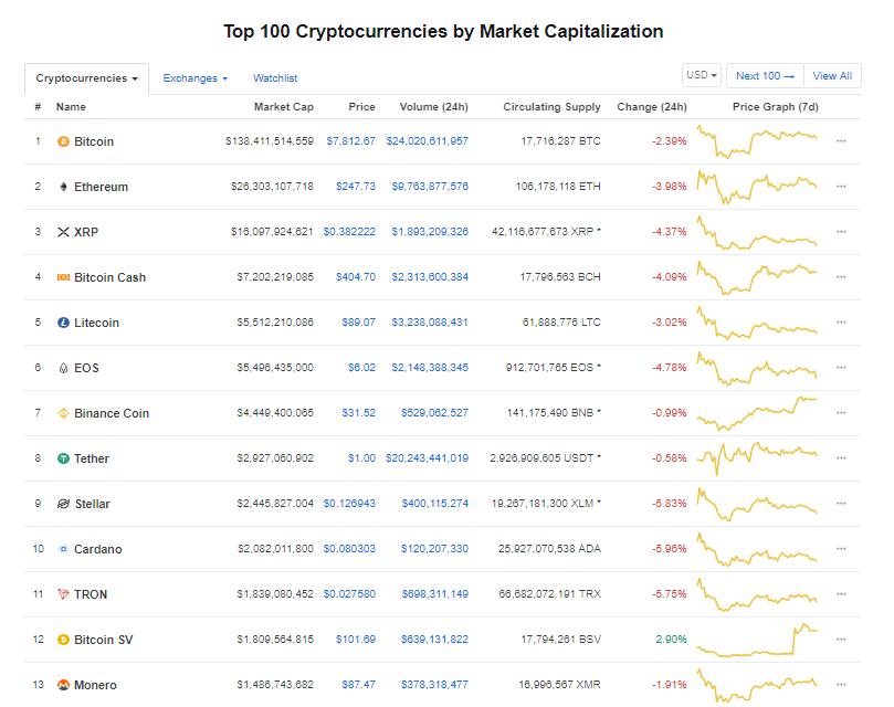 Giá bitcoin hôm nay (23/5): giảm hàng loạt, thêm một gã khổng lồ ngành bán lẻ - Ảnh 3.