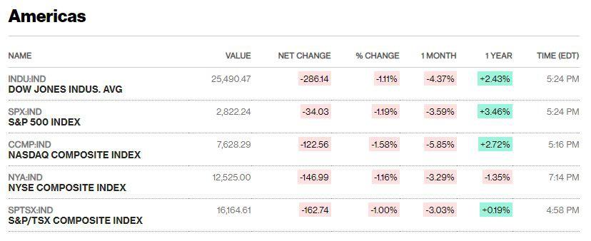 Chứng khoán Mỹ tiếp tục lao dốc, Dow Jones mất hơn 250 điểm - Ảnh 1.