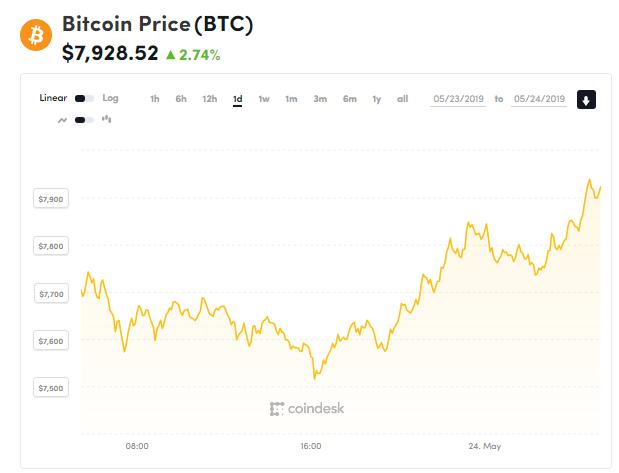 Giá bitcoin hôm nay (24/5) tăng ổn, Alibaba dấn thân vào công nghệ blockchain - Ảnh 1.