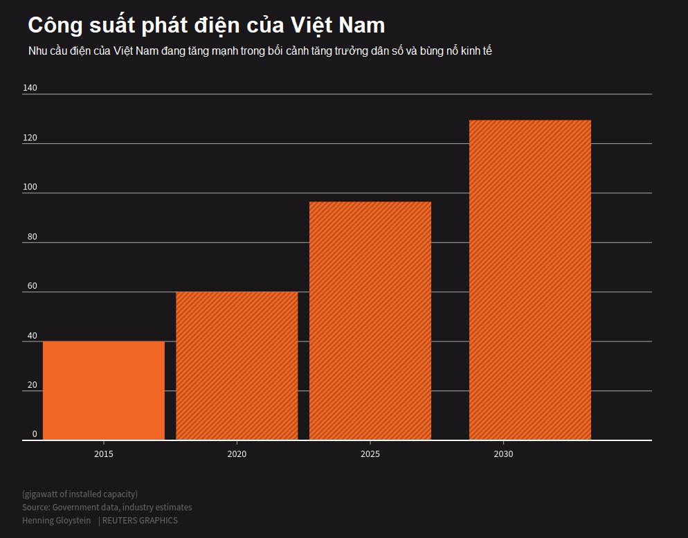Năng lượng tái tạo có thể vượt qua than trở thành nguồn điện lớn nhất Việt Nam vào 2030 - Ảnh 2.