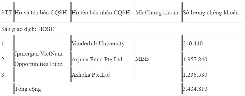 Tiếp tục chuyển nhượng hơn 3,4 triệu cp MBB, JPMorgan Vietnam Opportunities Fund sang tay hơn 8 triệu cp từ đầu tháng 5  - Ảnh 1.
