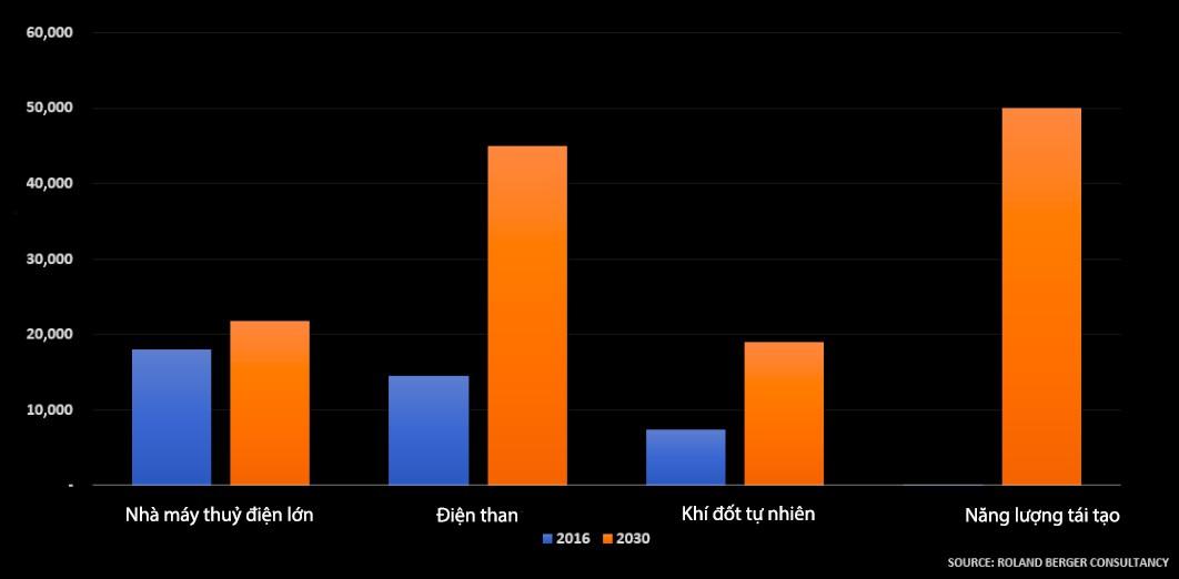Năng lượng tái tạo có thể vượt qua than trở thành nguồn điện lớn nhất Việt Nam vào 2030 - Ảnh 3.