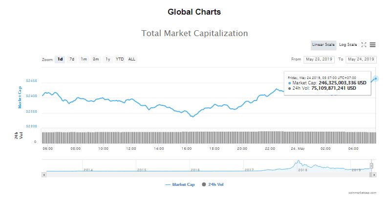 Giá bitcoin hôm nay (24/5) tăng ổn, Alibaba dấn thân vào công nghệ blockchain - Ảnh 4.