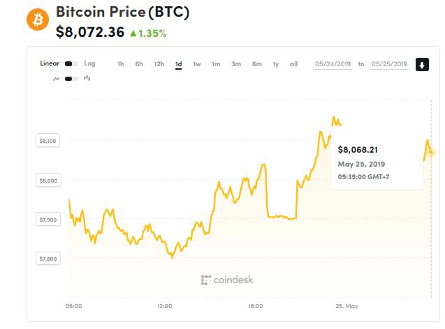 Giá bitcoin hôm nay (25/5) tăng trưởng trở lại, Facebook chuẩn bị phát hành đồng tiền riêng - Ảnh 1.