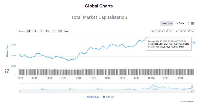 Giá bitcoin hôm nay (25/5) tăng trưởng trở lại, Facebook chuẩn bị phát hành đồng tiền riêng - Ảnh 4.