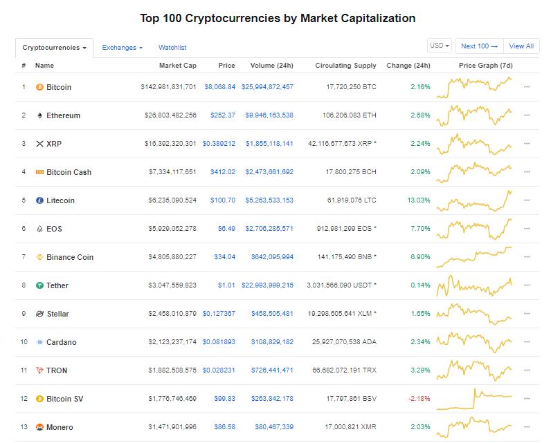 Giá bitcoin hôm nay (25/5) tăng trưởng trở lại, Facebook chuẩn bị phát hành đồng tiền riêng - Ảnh 3.