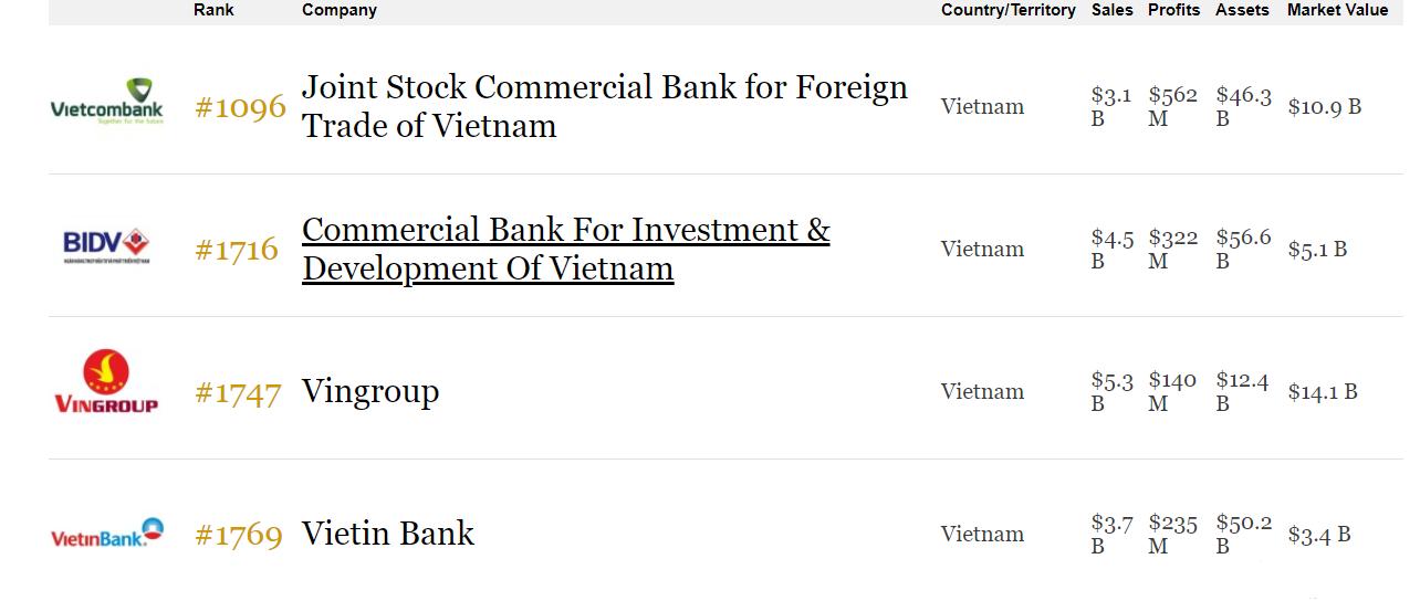 4 cái tên Việt Nam góp mặt trong top 2.000 doanh nghiệp đại chúng lớn nhất thế giới: Vietcombank, BIDV, Vingroup và VietinBank - Ảnh 2.