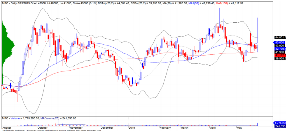 Cổ phiếu tâm điểm ngày 27/5: HDB, PVT, MWG, MPC - Ảnh 4.