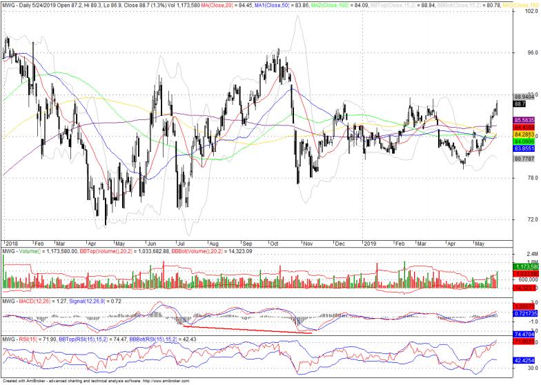 Cổ phiếu tâm điểm ngày 27/5: HDB, PVT, MWG, MPC - Ảnh 3.