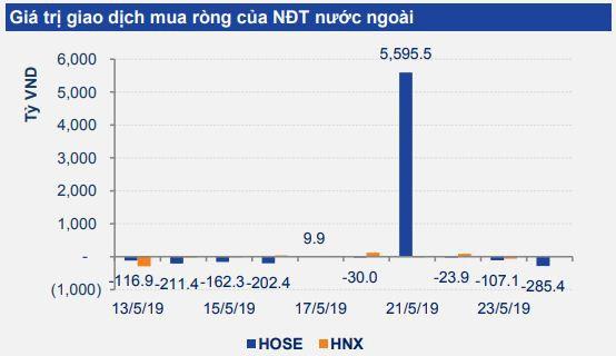 Nhận định thị trường chứng khoán tuần 27-31/5: Giảm về vùng hỗ trợ 960-965 điểm, NĐT cân nhắc giảm tỉ trọng cổ phiếu  - Ảnh 1.