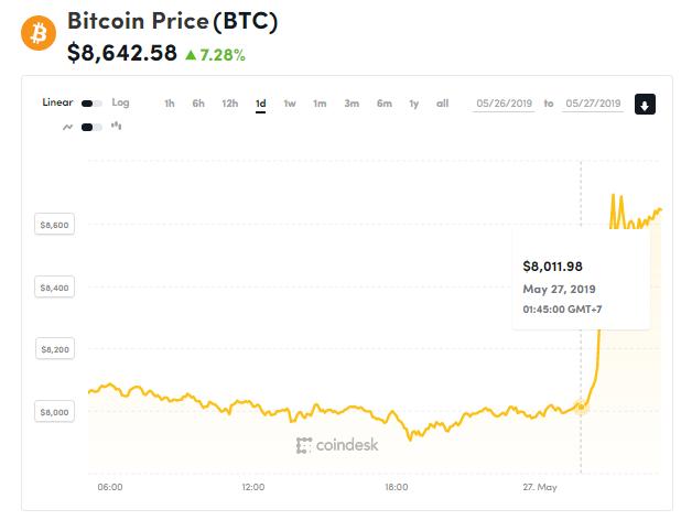 Giá bitcoin hôm nay (27/5): Tăng vọt lên đỉnh cao mới trong năm - Ảnh 1.