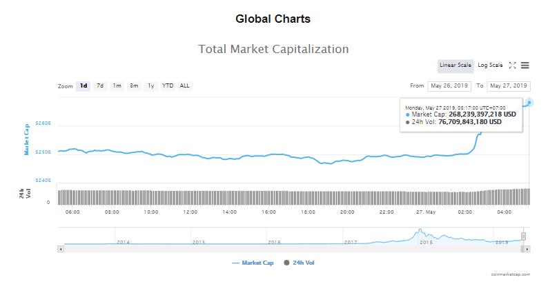 Giá bitcoin hôm nay (27/5): Tăng vọt lên đỉnh cao mới trong năm - Ảnh 4.