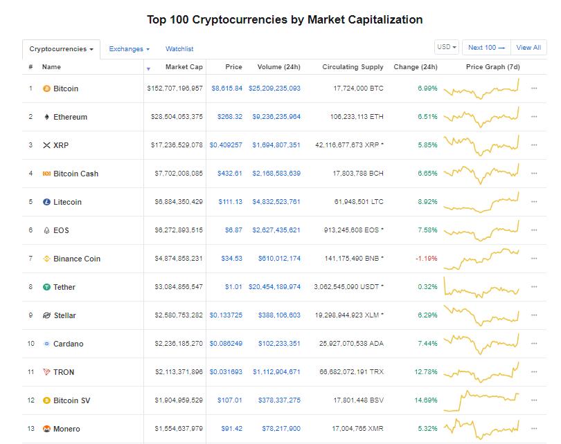 Giá bitcoin hôm nay (27/5): Tăng vọt lên đỉnh cao mới trong năm - Ảnh 3.