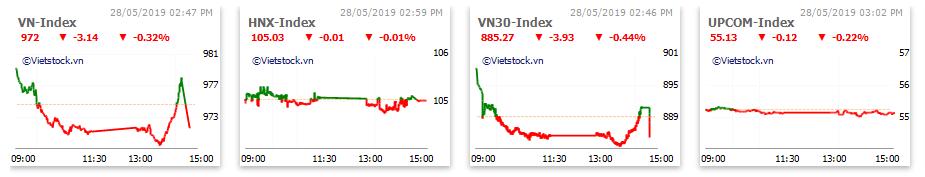 Thị trường chứng khoán 28/5: Nhóm dầu khí, khu công nghiệp hút dòng tiền, VN-Index lấy lại sắc xanh - Ảnh 1.