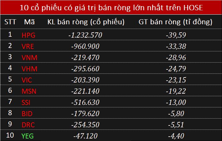 Giao dịch khối ngoại 28/5: Mua ròng hơn 100 tỉ đồng VJC trong phiên VN-Index rung lắc mạnh - Ảnh 2.