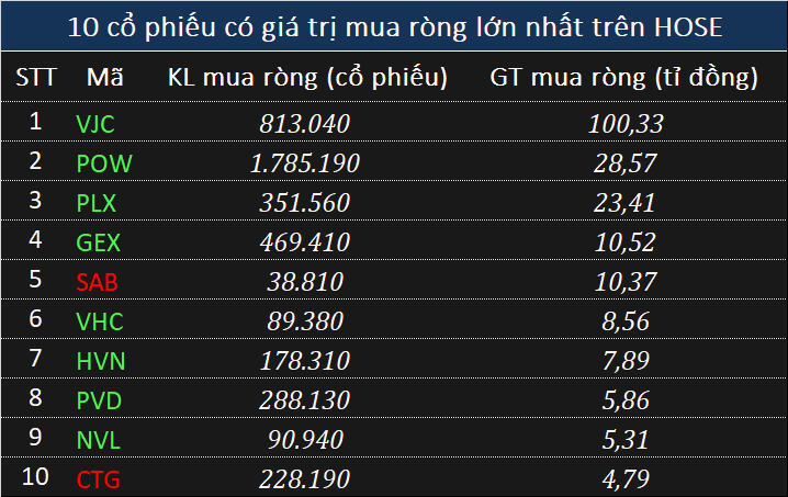 Giao dịch khối ngoại 28/5: Mua ròng hơn 100 tỉ đồng VJC trong phiên VN-Index rung lắc mạnh - Ảnh 1.
