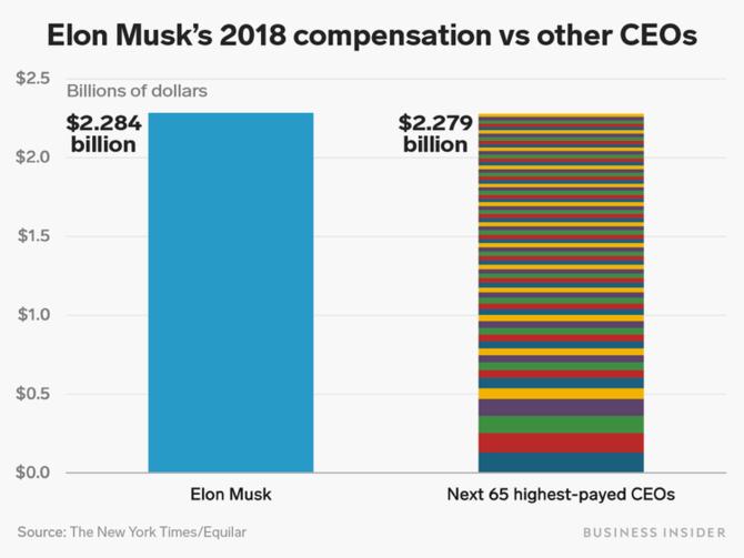 Lương thưởng năm 2018 của 65 CEO cộng lại không bằng một mình Elon Musk - Ảnh 1.