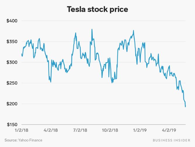 Lương thưởng năm 2018 của 65 CEO cộng lại không bằng một mình Elon Musk - Ảnh 2.