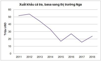 Nga tiêu thụ nhiều cá tra Việt Nam nhưng thị trường thiếu minh bạch và thất thường - Ảnh 1.