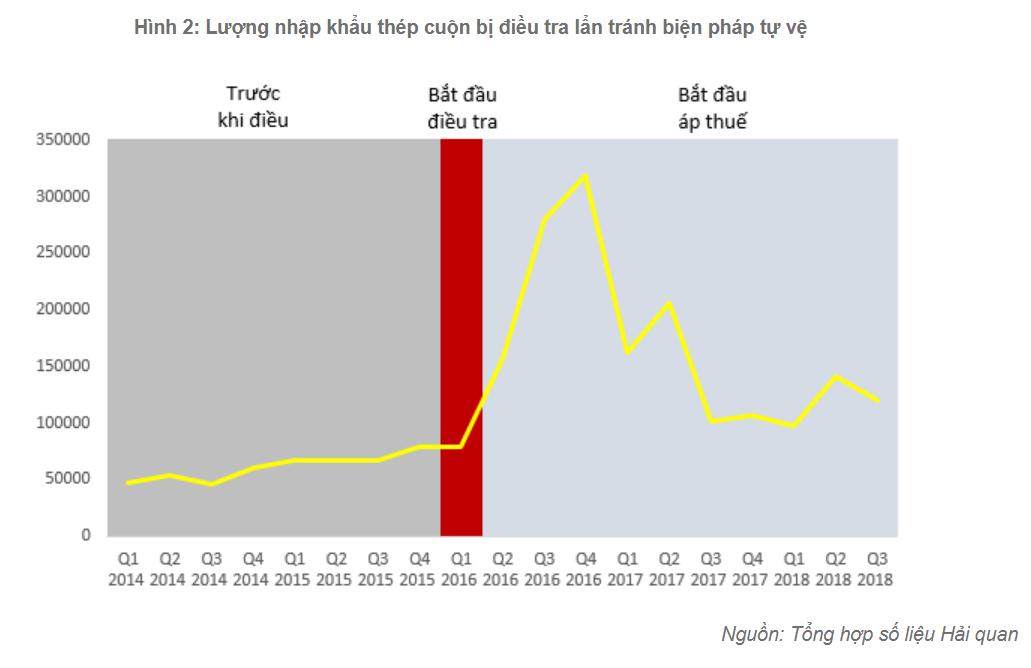 Bất thường trong cơ cấu thép nhập khẩu trong bối cảnh căng thẳng thương mại Mỹ - Trung gia tăng, Việt Nam làm gì? - Ảnh 1.