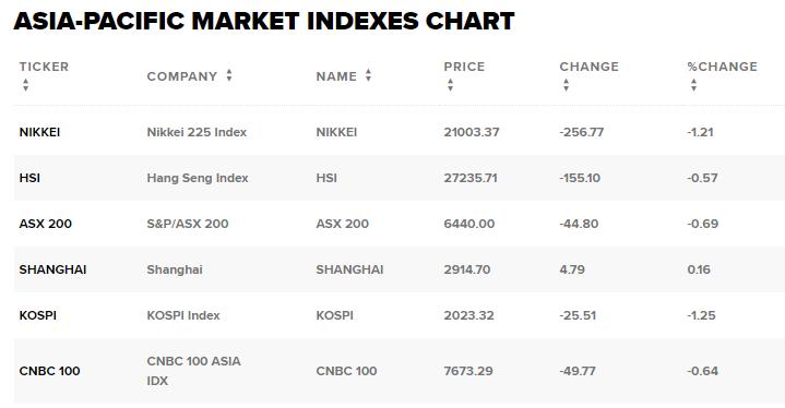 Chứng khoán châu Á trượt dốc trước danh sách theo dõi quốc gia thao túng tiền tệ của Mỹ - Ảnh 1.