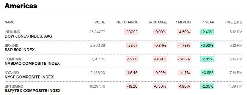 Dow Jones mất hơn 200 điểm, chứng khoán Mỹ đỏ lửa khi lãi suất giảm - Ảnh 1.