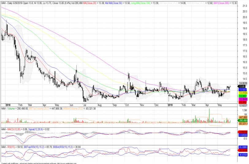 Cổ phiếu tâm điểm ngày 30/5: HAH, PVD, VCS - Ảnh 1.