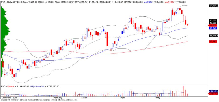 Cổ phiếu tâm điểm ngày 30/5: HAH, PVD, VCS - Ảnh 2.