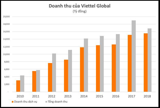 Giảm chi phí năm 2018, lợi nhuận gộp của Viettel Global tăng - Ảnh 1.